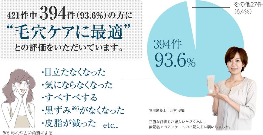 実感度93.6%、洗い上がり満足度93.2%の高評価